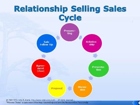 Graphic of the Relationship Selling Sales Cycle