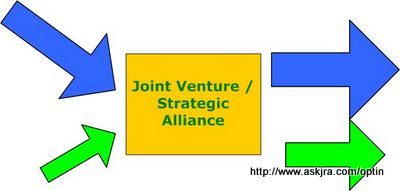 Graphic to show formation of Joint Venture or Strategic Alliance