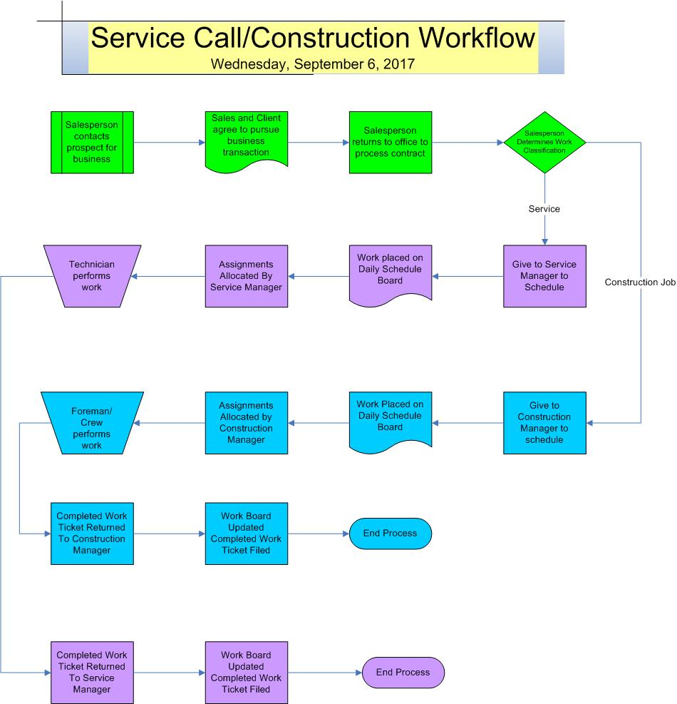 Flow Chart of Service Call-Construction Workflow